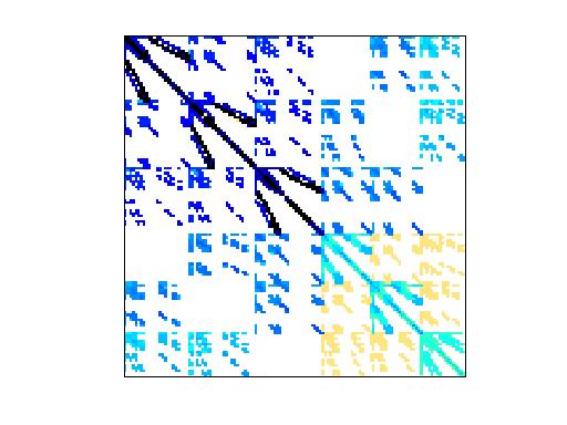 Cote Vibrobox Sparse Matrix