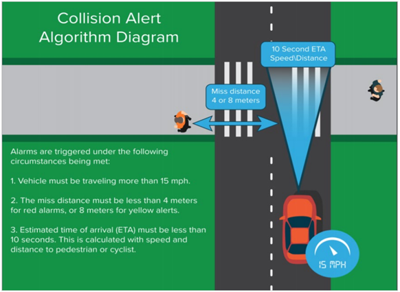 App algorithm to alert drivers within activated school zone.